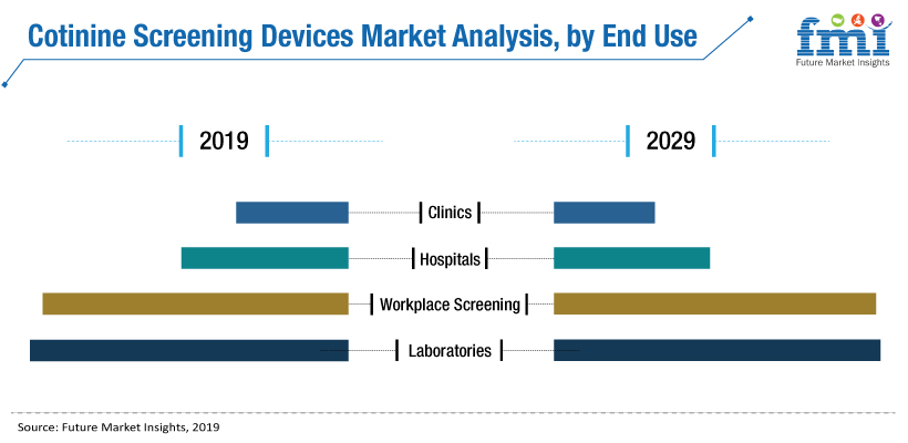 Cotinine Screening Devices Market