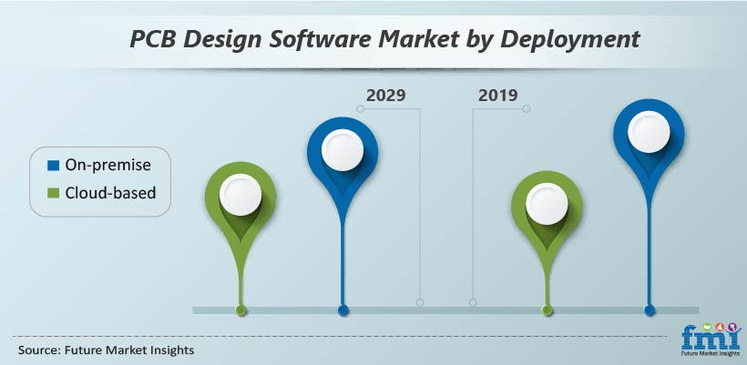 PCB Design Software Market by Deployment