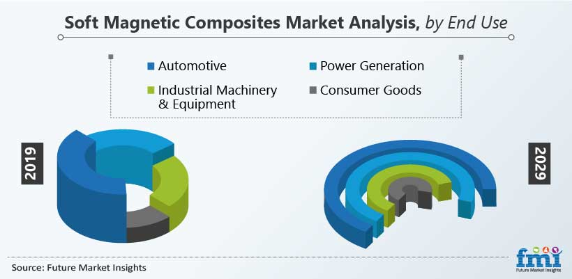 Soft Magnetic Composites Market Analysis, by End Use