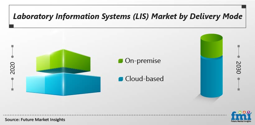 Laboratory Information Systems (LIS) Market by Delivery Mode