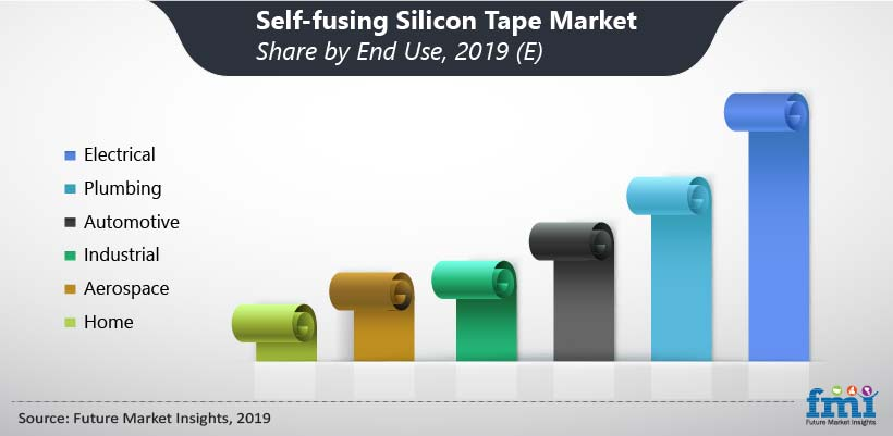 Self-Fusing Silicone Tape Market Share by End Use, 2019(E)