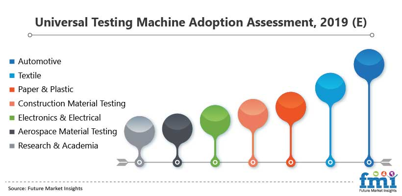 Universal Testing Machine Adoption Assessment, 2019 (E)