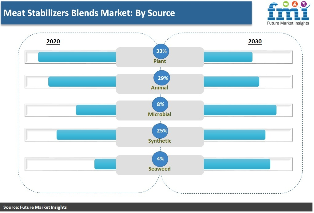 Meat Stabilizers Blends Market: By Source