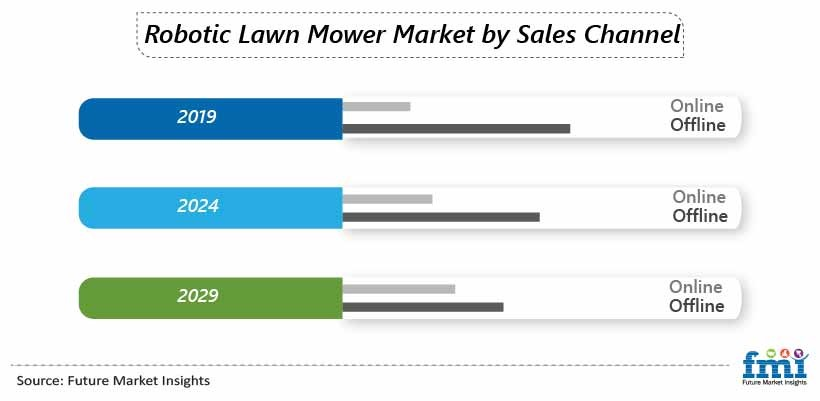 Robotic Lawn Mower Market by Sales Channel