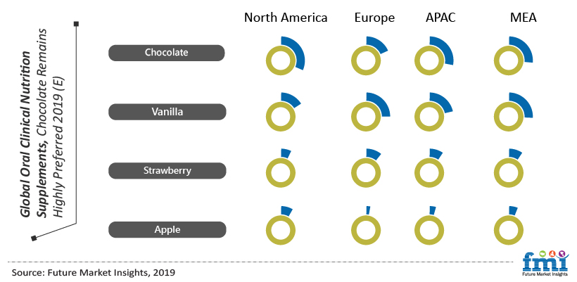 Global Oral Clinical Nutrition Supplements Chocolate Remains Highly Preferred 2019(E)