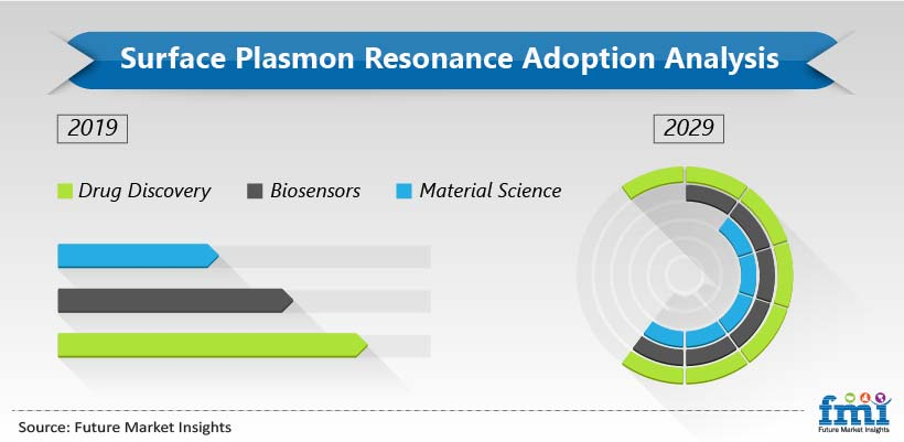 Surface Plasmon Resonance Adoption Analysis
