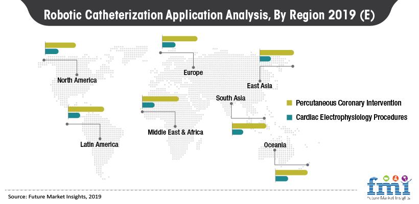 Robotic Catheterization Application Analysis, By Region 2019 (E)