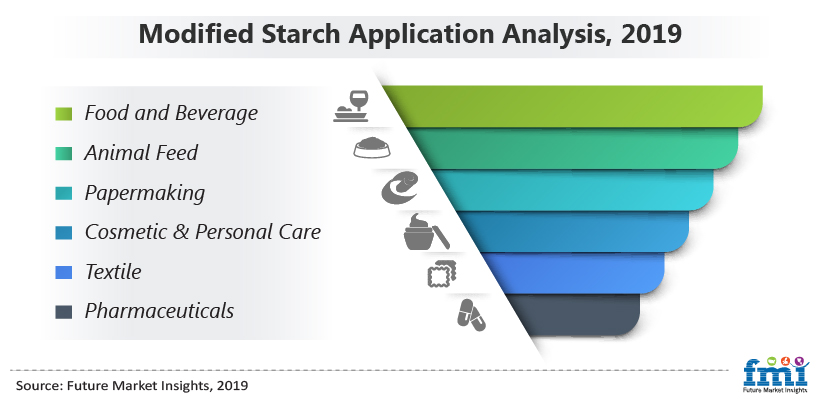 Modified Starch Application Analysis, 2019