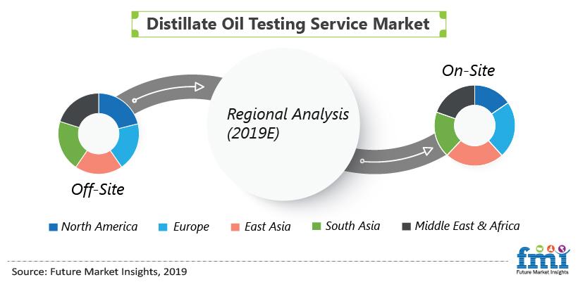 Distillate Oil Testing Service Market