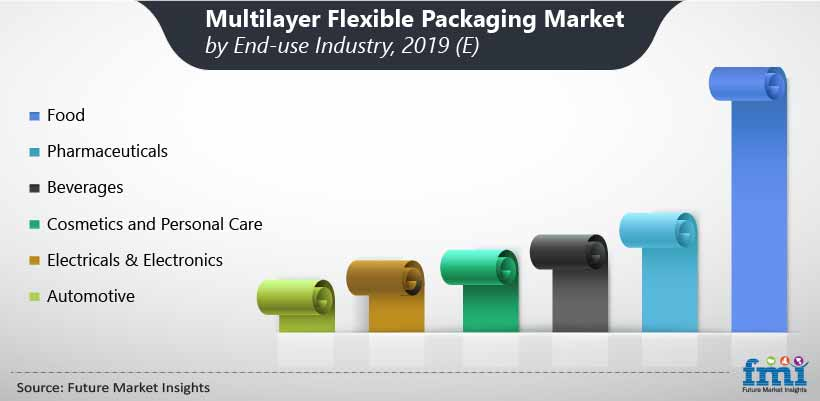 Multilayer Flexible Packaging Market by End-use Industry