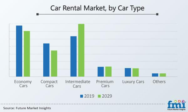 Car Rental Market, by Car Type