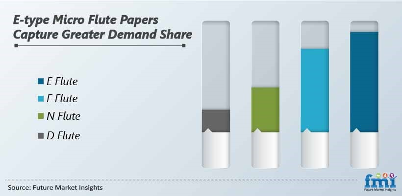 E-type Micro Flute Paper Capture Greater Demand Share