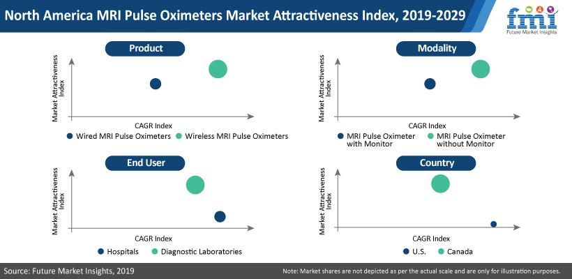 MRI Pulse Oximeters Market