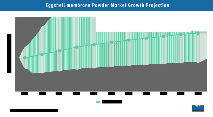 Eggshell Membrane Powder Market Analysis