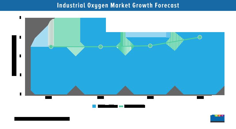 Industrial Oxygen Market Analysis