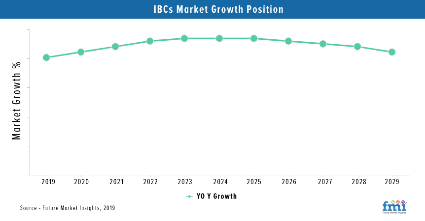 Steel Drums and IBC Market