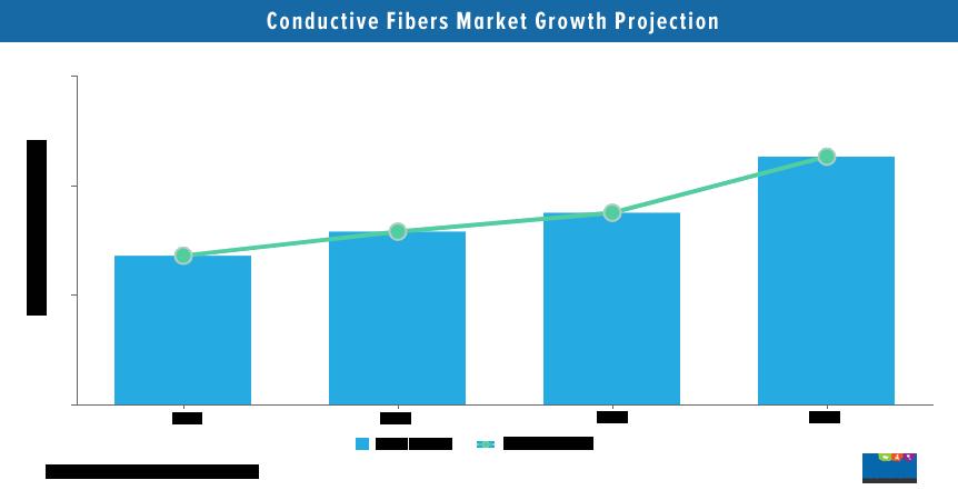 Conductive Fibers Market Analysis