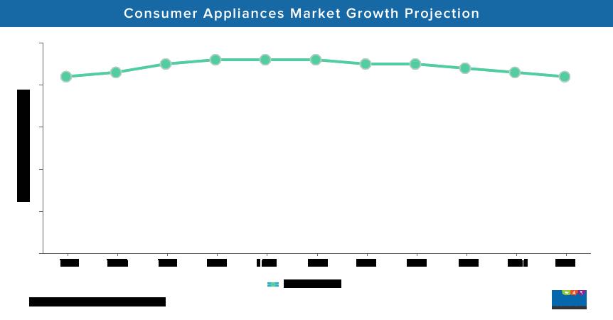 Consumer Appliances Market