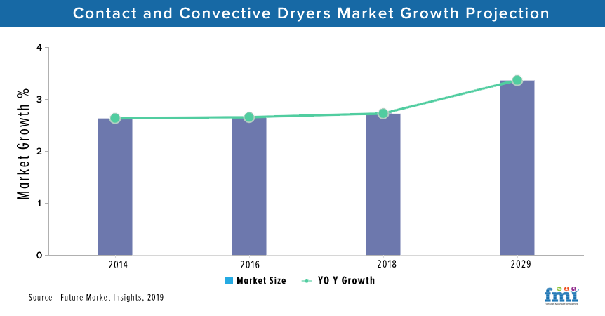 Contact and Convective Dryers Market