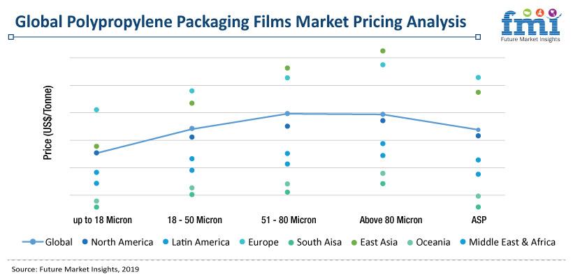 Polypropylene Packaging Films Market