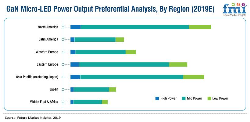 Gan Micro Led Market Analysis