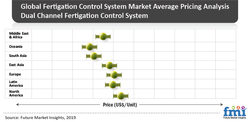 Fertigation Control System Market