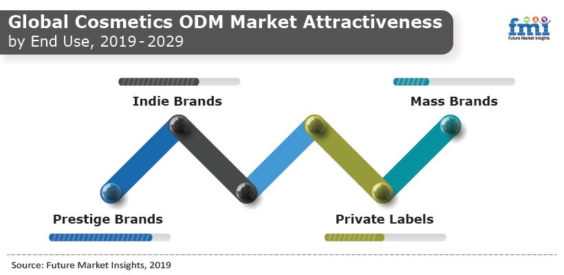 Cosmetics Odm Market Analysis