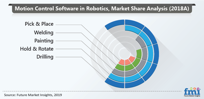 Motion Control Software In Robotics Market
