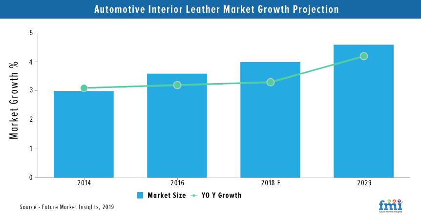 Automotive Interior Leather Market Growth Projection
