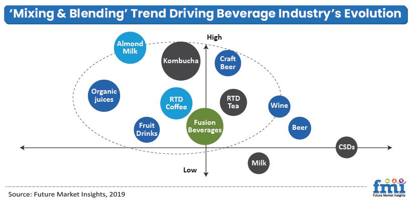 Fusion Beverages Market