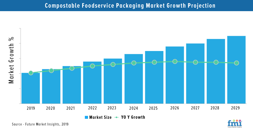 Compostable Foodservice Packaging Market Analysis