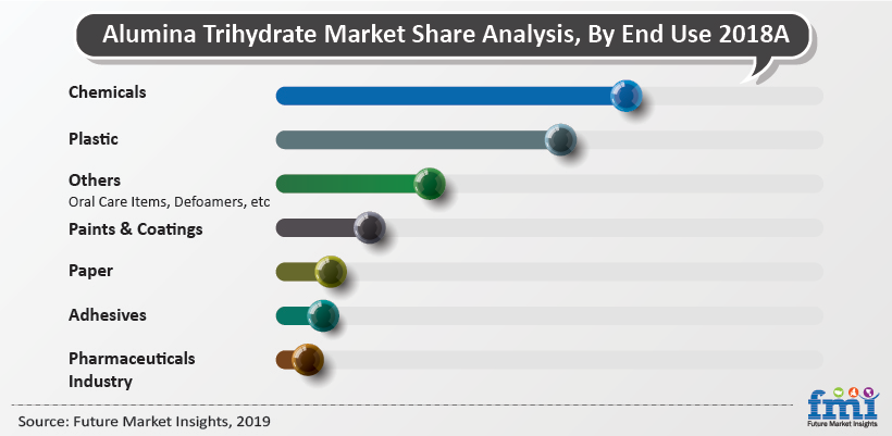 Alumina Trihydrate Market Analysis