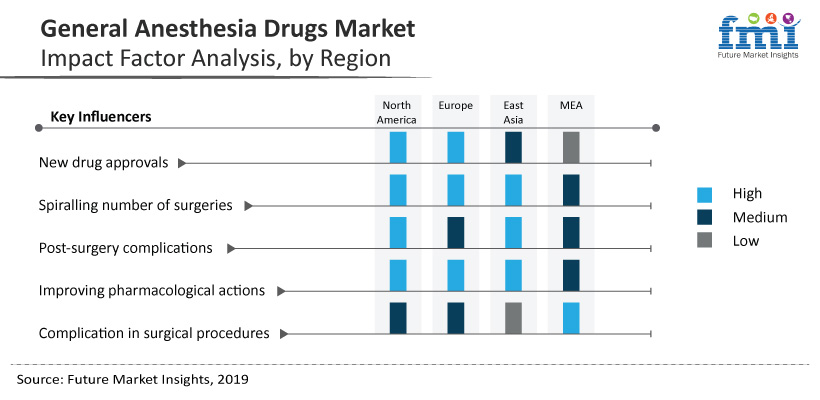 General Anesthesia Drugs Market