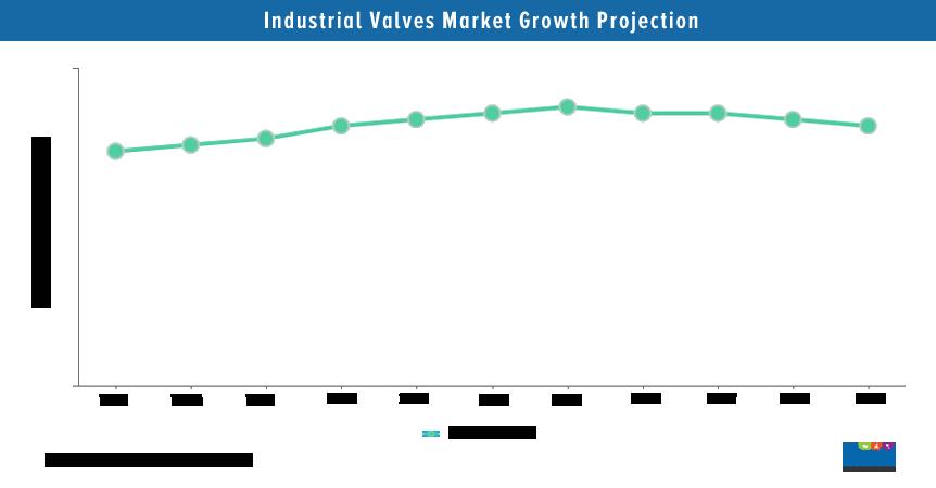 Industrial Valve Market