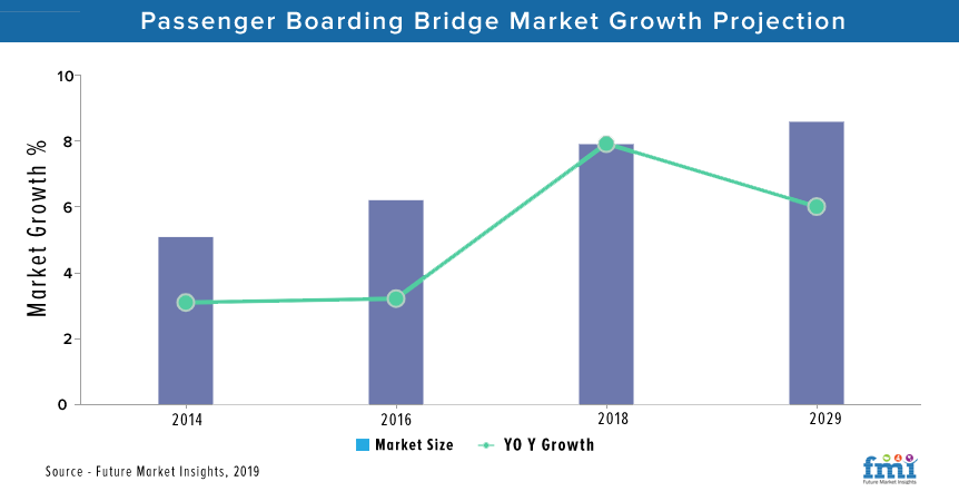 Passenger Boarding Bridge Market
