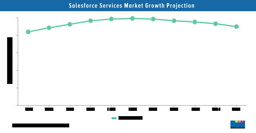Salesforce Services Market