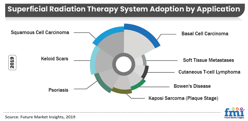 Superficial Radiation Therapy Systems Market