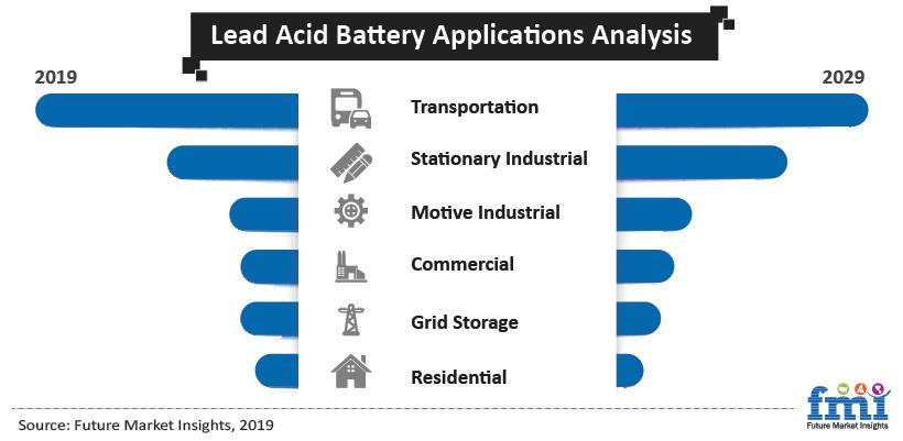 Global Lead Acid Battery Market