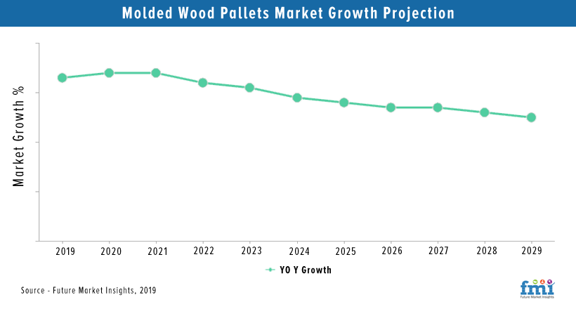 Molded Wood Pallets Market