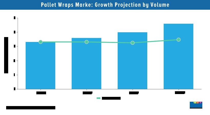 Pallet Wraps Market Analysis