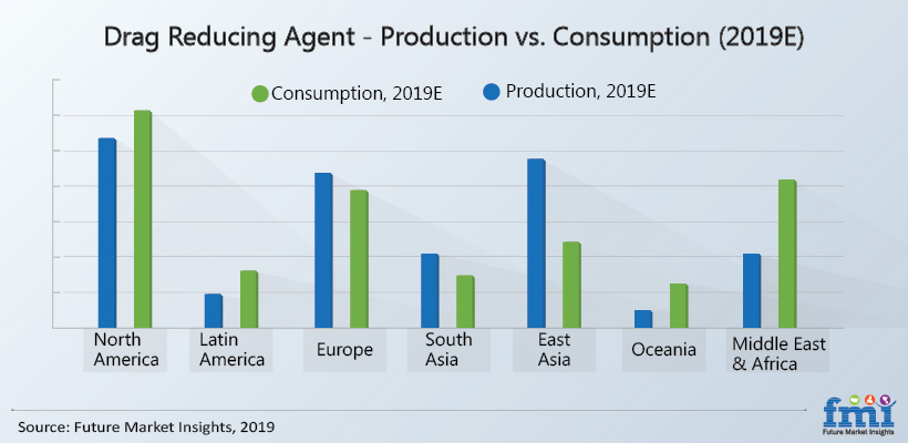 Drag Reducing Agents Market
