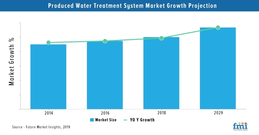 Produced Water Treatment Market Analysis