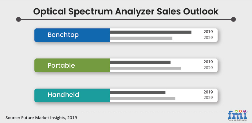 Optical Spectrum Analyzer Market