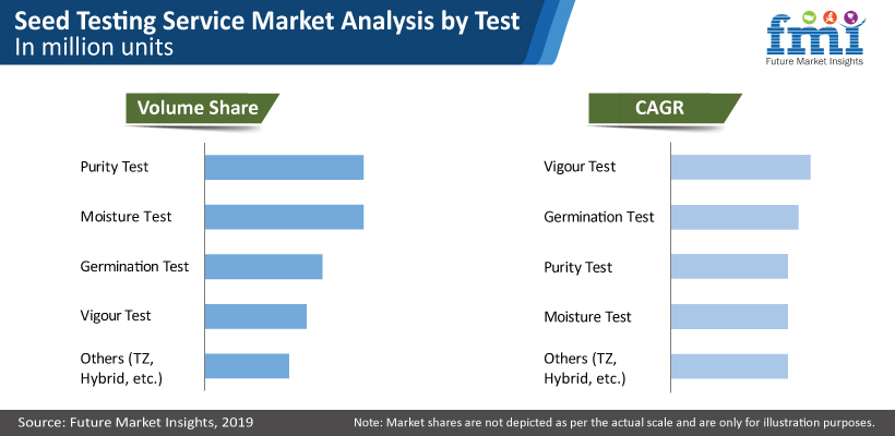 Seed Testing Services Market