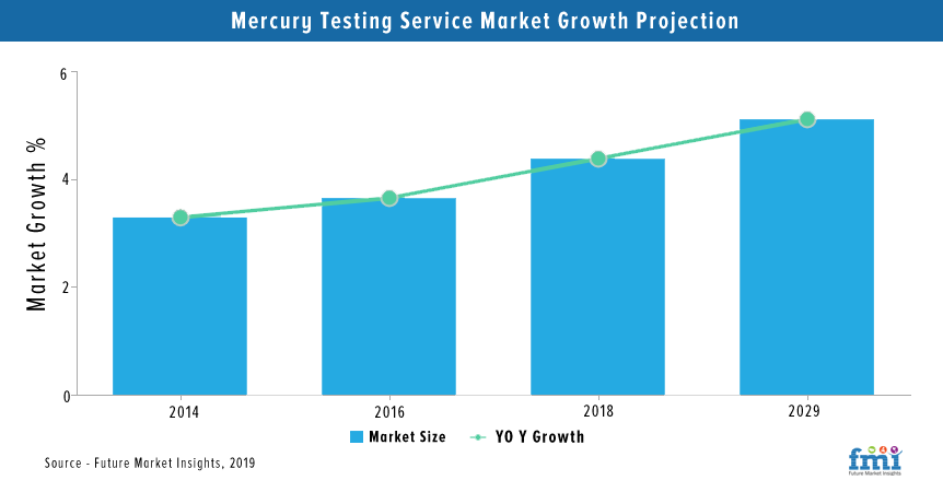 Mercury Testing Services Market Analysis