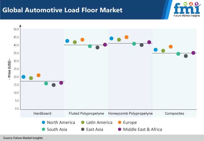 global automotive load floor market