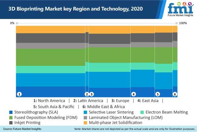 3d bioprinting market key region and technology