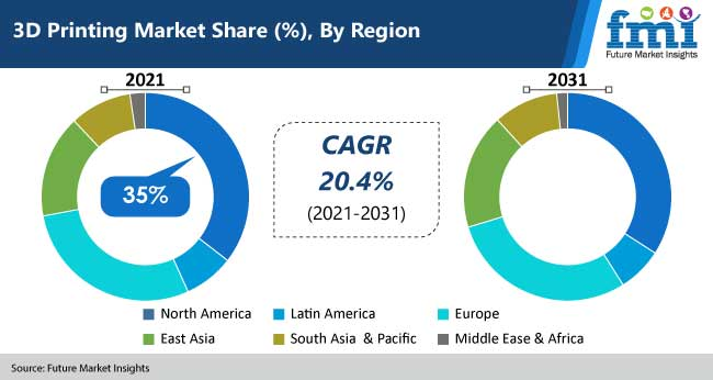 3d printing market share by region