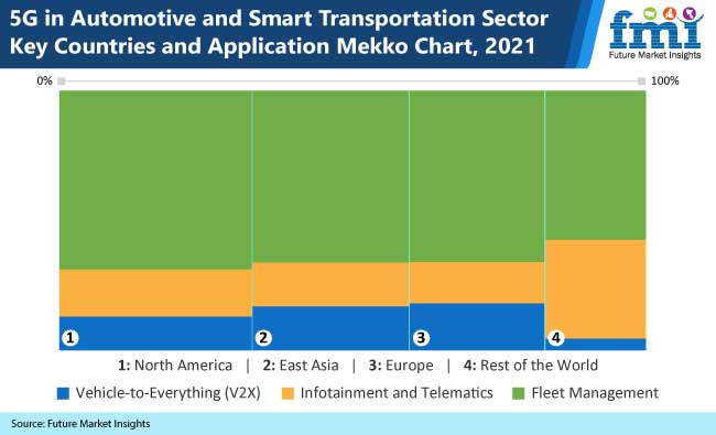 5g in automotive and smart transportation market