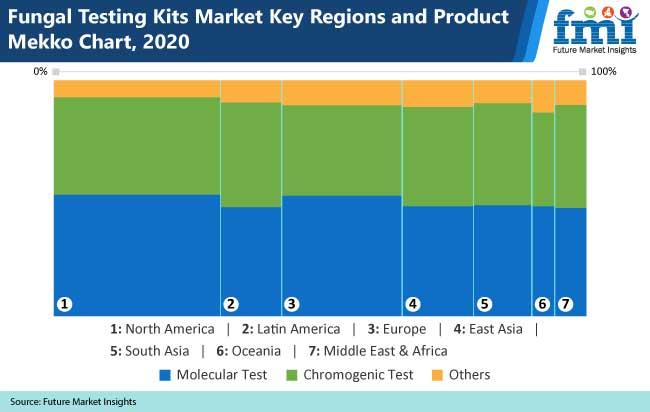 fungal testing kits market